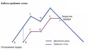 trailing-stop-algoritm