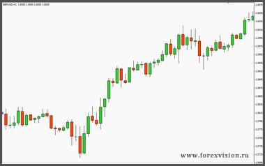 candlestick-chart-lage