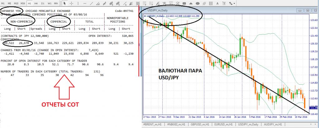 валютном рынке Форекс